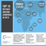 rsz_2top_10_refugee_hosting_countries_infographic_06-09_small