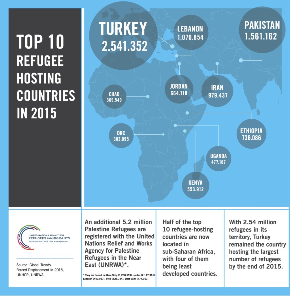 top_10_refugee_hosting_countries_infographic_06-09_copy